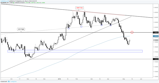 EUR/USD daily price chart, bounce then roll over?