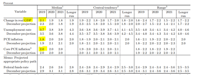 FED forecasts GDP and Inflation  March 2019