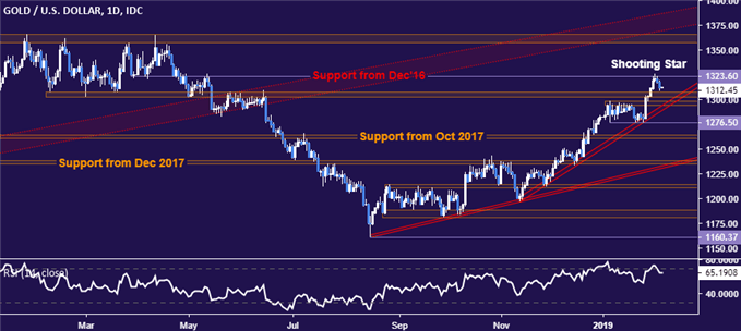 Chart of Gold/USD (Daily)