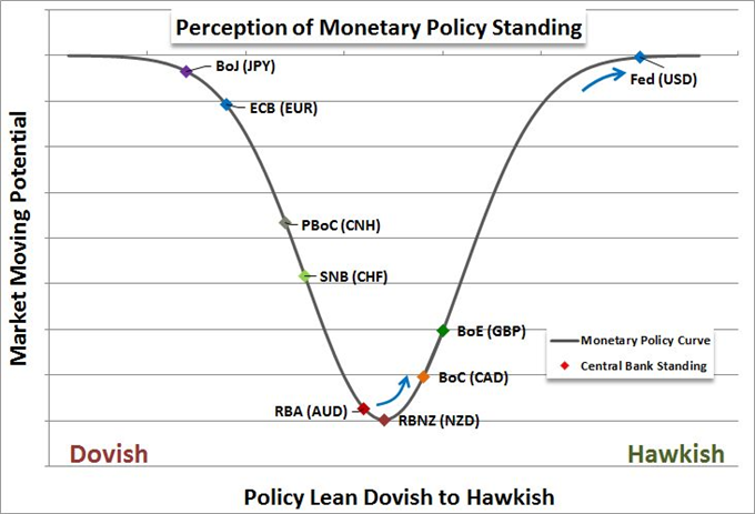 Monetary Policy from Fed, ECB, BoE Priming Speculative Drop