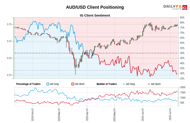 AUD USD Price Chart AUDUSD Sentiment Trader Positioning
