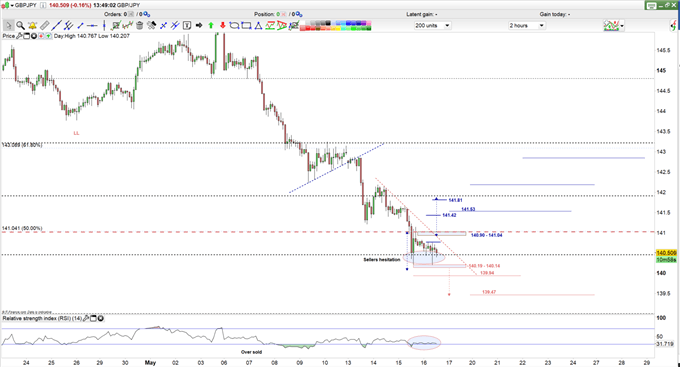 GBPJPY price 2H Chart