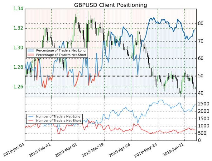 igcs, ig client sentiment index, igcs gbpusd, gbpusd price chart, gbpusd price forecast, gbpusd technical analysis