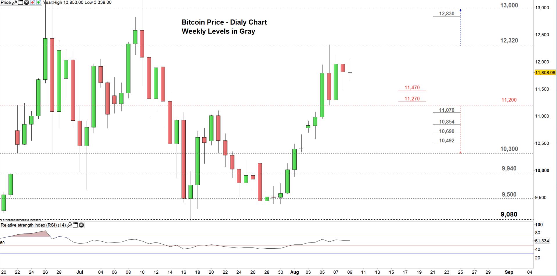 Bitcoin Price: Will BTC/USD Resume Recent Surge?