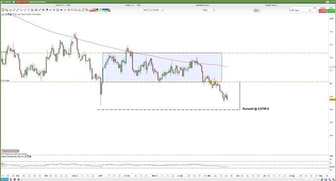 AUDUSD Kurs: RBA belastet Australischen Dollar