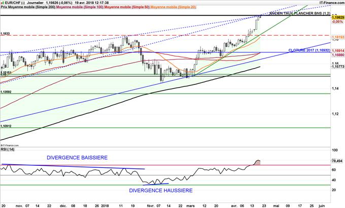 EUR/CHF sous résistance à 1,20