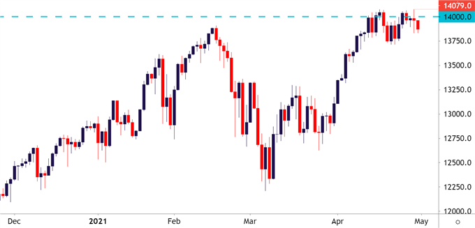 Nasdaq Daily Price Chart