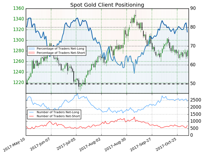 Gold Set to Rise Despite Bullish Sentiment