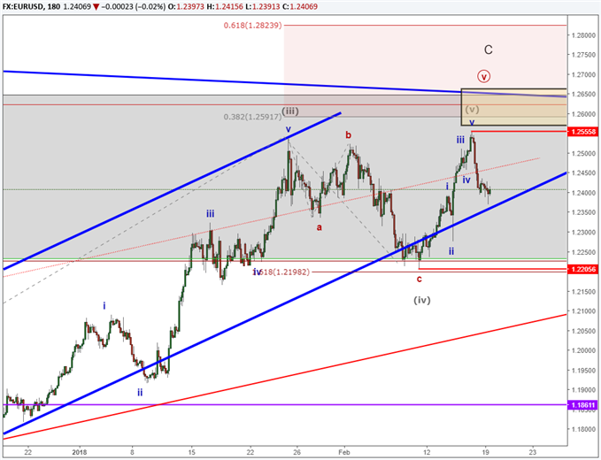 EURUSD intraday Elliott Wave subwaves indicating a top is in place.