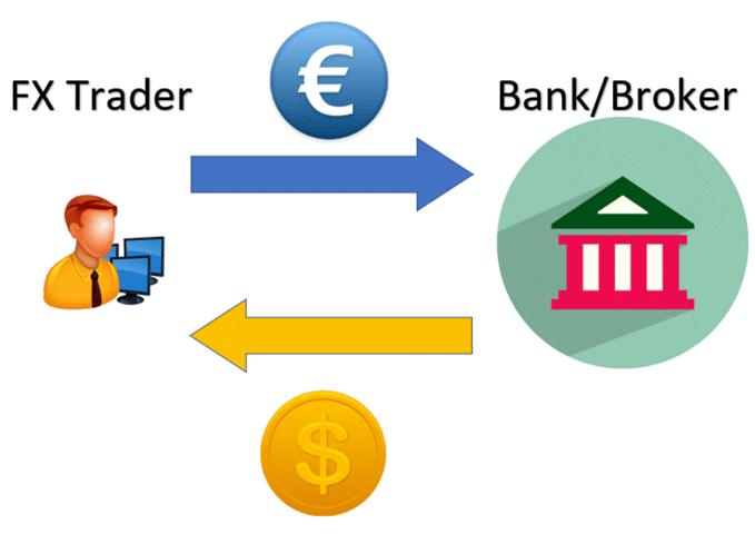 Forex explained