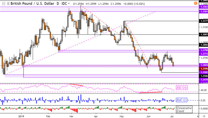 GBPUSD Eyes Support on BoE Governor Mark Carney, AUDUSD May Rise