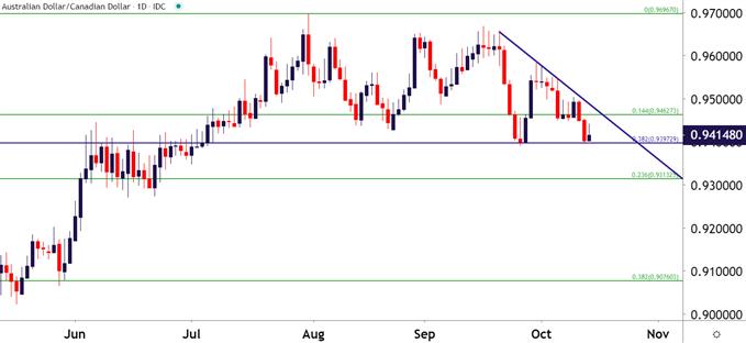 Canadian Dollar Price Forecast: USD/CAD, AUD/CAD, GBP/CAD