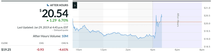AMD stock price after earnings report