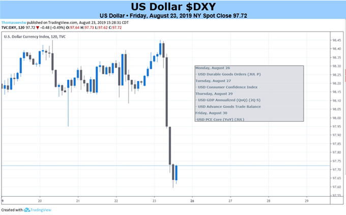 US Dollar 2 Hour Price Chart