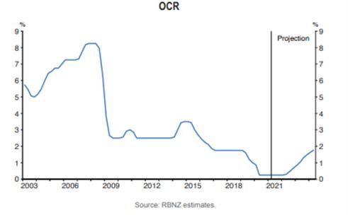 New Zealand Dollar (NZD) Forecast: NZD/USD, EUR/NZD, NZD/CAD Setups to Watch