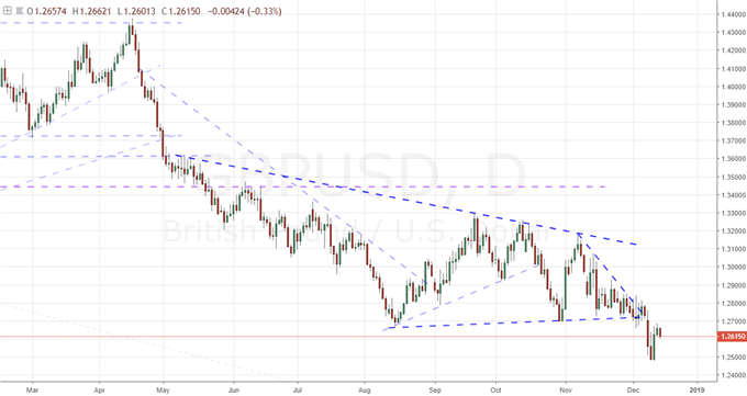 EURUSD May Habor a Reversal Pattern but ECB Reaction Shows the Trading Reality