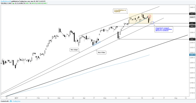 S&P 500 Consolidating or Topping?