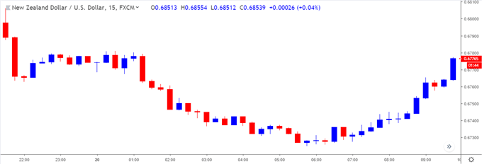 Image of nzdusd 15-minute chart