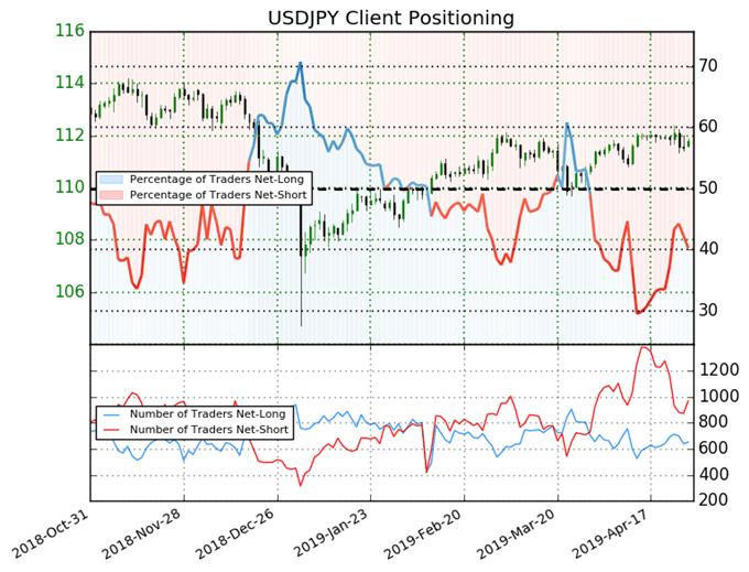 igcs, ig client sentiment index, igcs usdjpy, usdjpy price chart, usdjpy price forecast, usdjpy technical analysis