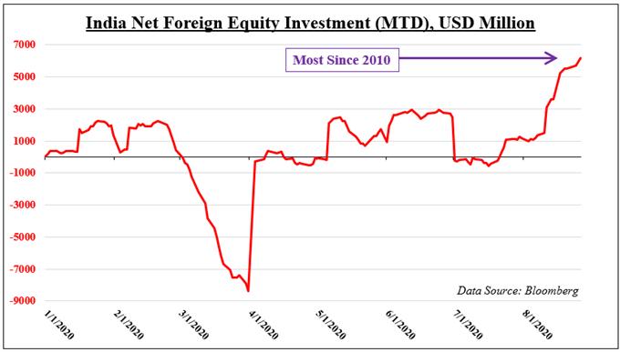 Hindistan Net Dış Sermaye Yatırımı