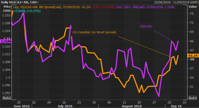 CAD Rate Forecast: Loonie Awaits NAFTA Outcome for Direction