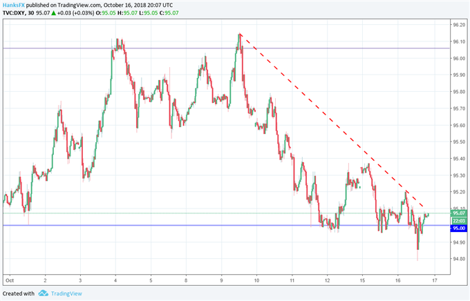 USD Unmoved Following Robust August TIC Data