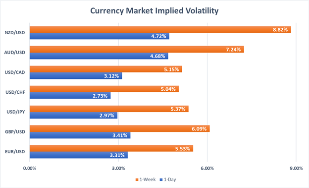 Currency Volatility Could Ignite with EZ GDP, FOMC, US NFP Next Week