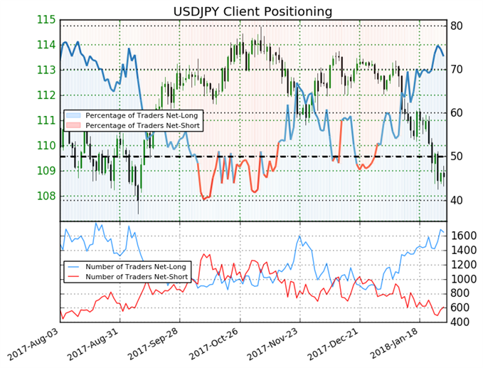 Yen Rally More Convincing as Traders Go Short