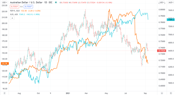Australian Dollar Hit as Market Mood Sours, ECB Taper Talk Eyed. Will Risk Appetite Return?
