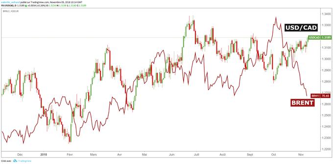 Cours du dollar canadien en baisse en raison de la baisse du prix du baril