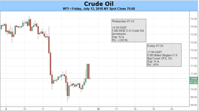 Crude Oil Sidesteps Trade War Fears, Inventory Drawdowns Continue