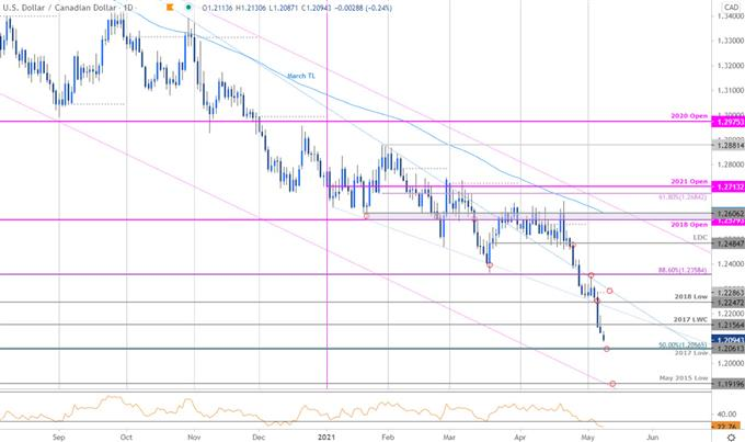 USD/CAD May Plunge- Loonie Breakout Levels
