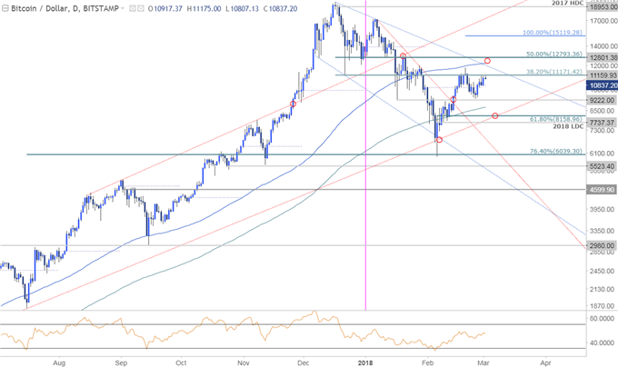 BTC/USD Price Chart - Daily Timeframe
