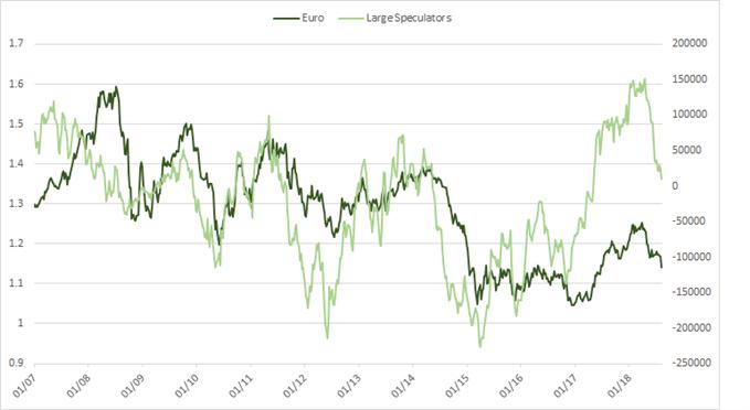 المخطط البياني للمضاربين الكبار غير التجاريين على اليورو
