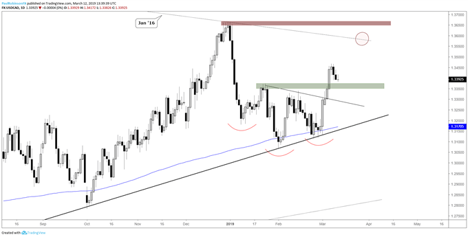 USDCAD daily chart, corrective after breakout