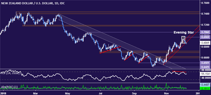 NZD/USD Technical Analysis: Kiwi Dollar Down Trend Back in Play?
