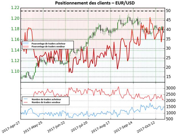 EUR/USD : Le sentiment des traders suggère une hausse possible du dollar