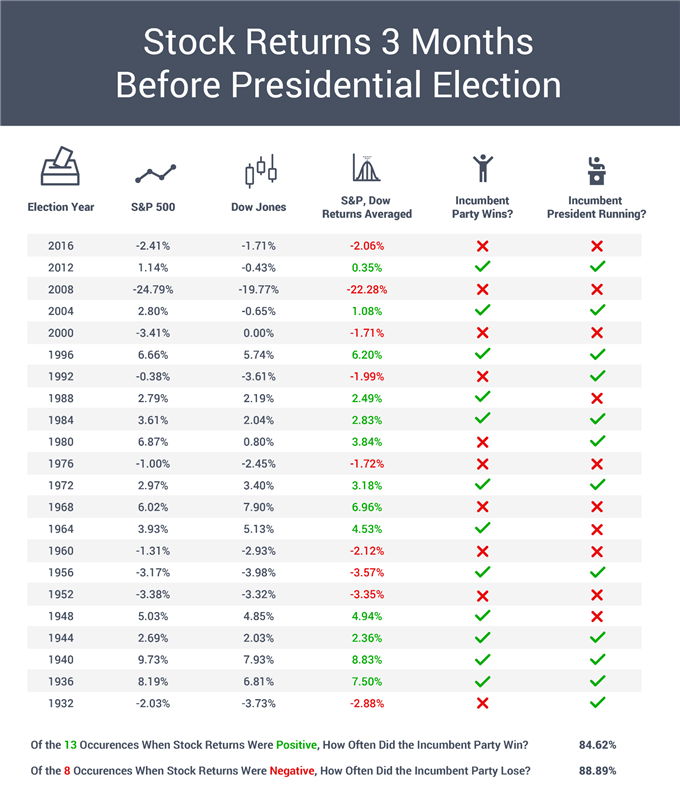 Can Stock Markets Predict Presidential Elections?