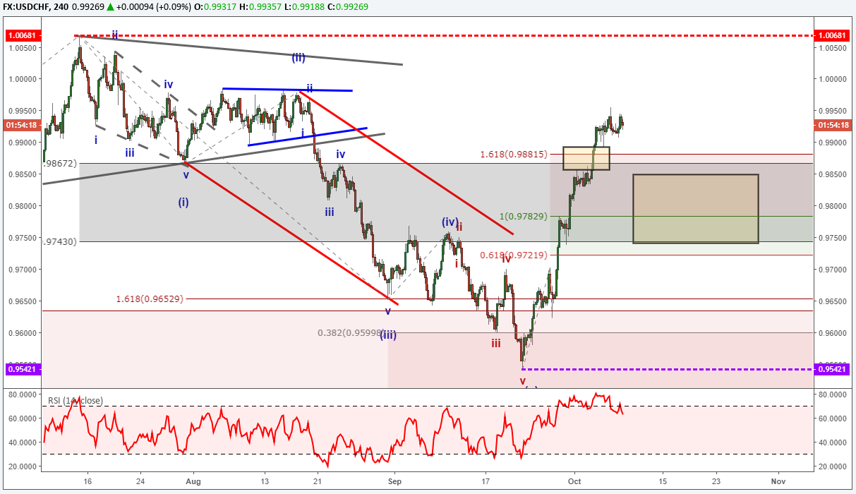 EUR USD dalga analizi: geçmiş, bugün ve gelecek