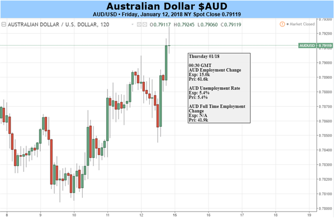 Aussie Dollar Could Yet Gain More If Domestic Data Play Ball
