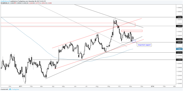 Technical Outlook for USD, Euro, Pound, Yen-Crosses & More