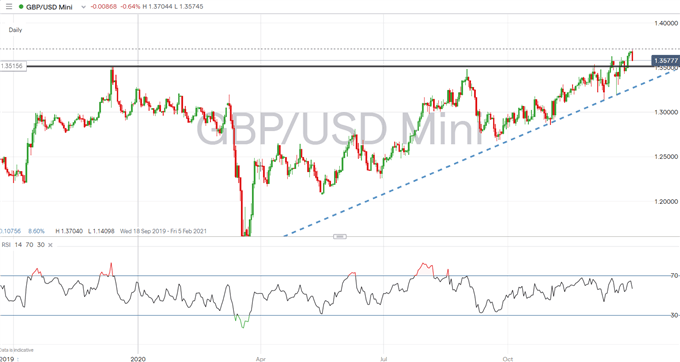 GBP/USD Slides with UK PM Johnson Expected to Announce Another National Lockdown