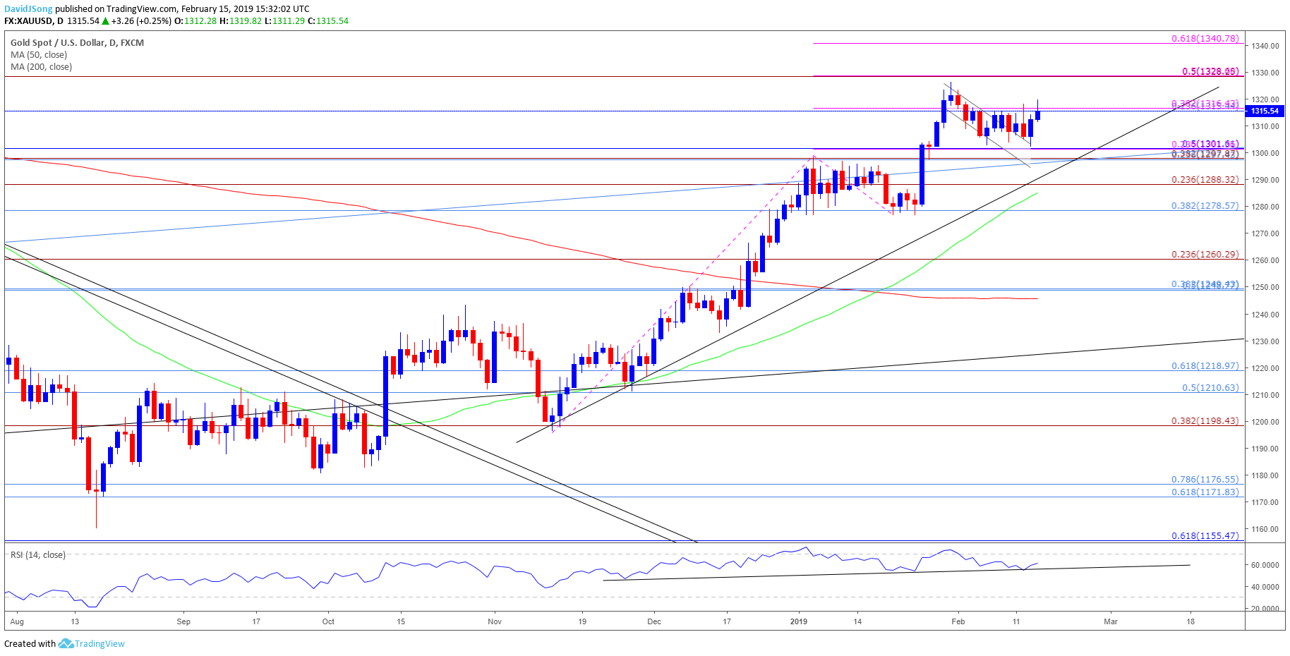 Image of gold daily chart