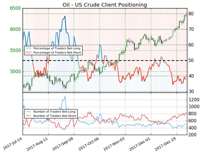 توقعات أسعار النفط الخام: ارتفاع مراكز الشراء إلى 50% منذ انخفاض 2017، وخام برنت يصل إلى 70 دولار أمريكي