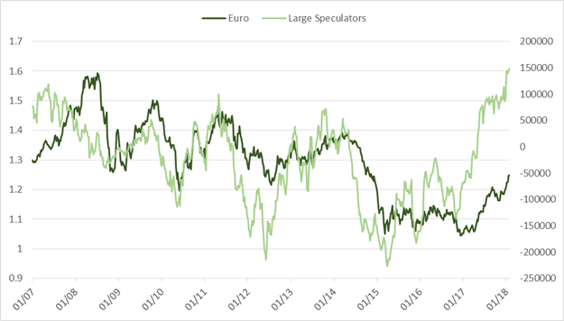 CoT Report: Will NZD/USD Speculators' Flip to Net-long Prove Untimely?