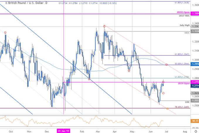 Sterling Price Chart - GBP/USD Daily - British Pound vs US Dollar Technical Outlook