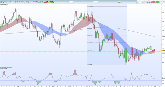 Sterling (GBP) Price Outlook - GBPUSD & EURGBP