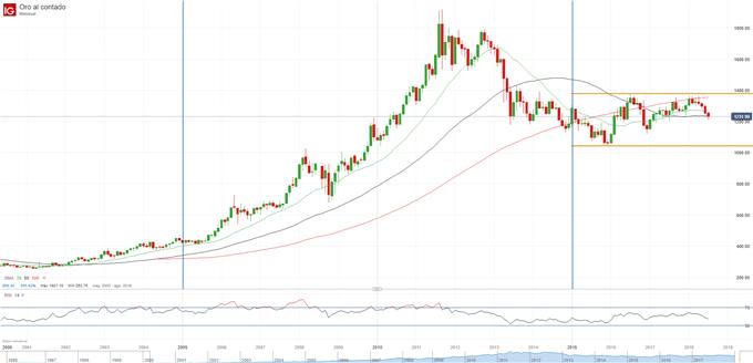 Gráfico del precio del oro en cuadro mensual