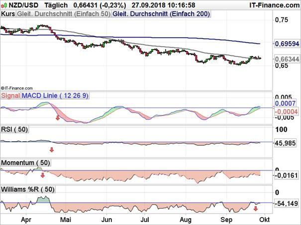 NZD/USD Chart Analyse mit RSI, Momentum, MACD und Williams %R