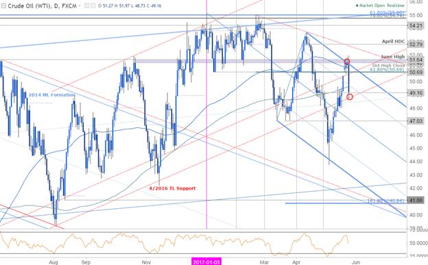 Near-term Setups in NZD/USD, AUD/USD, USD/MXN & Crude Oil